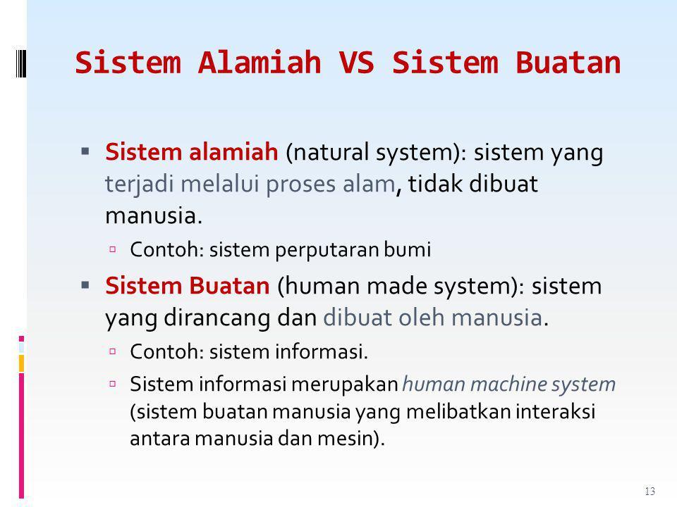 Sistem Alamiah VS Sistem Buatan