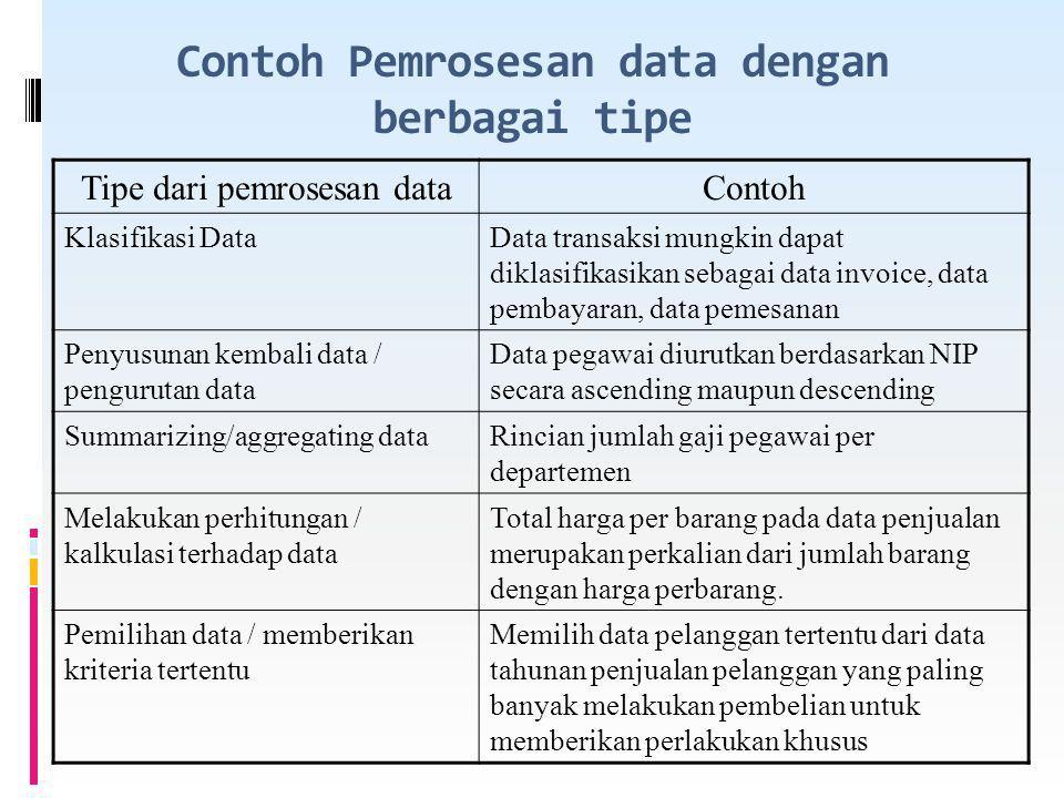 Contoh Pemrosesan data dengan berbagai tipe