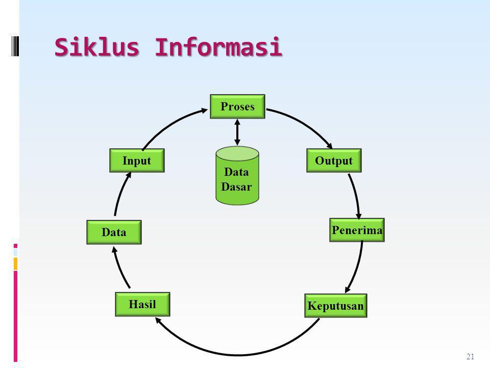 Siklus Informasi Proses Output Penerima Keputusan Hasil Data Input