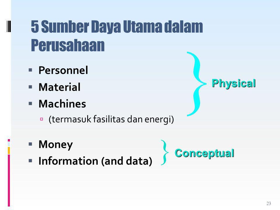5 Sumber Daya Utama dalam Perusahaan
