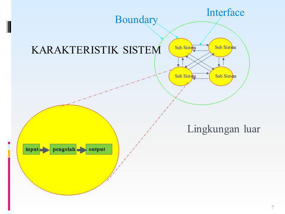 Interface Boundary KARAKTERISTIK SISTEM Lingkungan luar input pengolah
