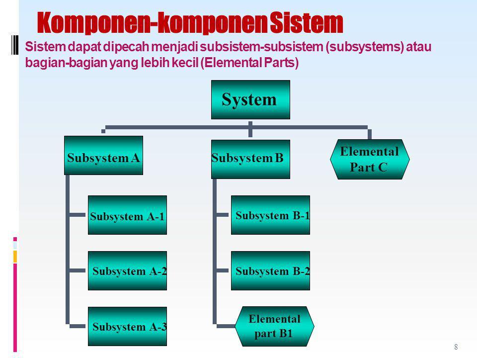Komponen-komponen Sistem Sistem dapat dipecah menjadi subsistem-subsistem (subsystems) atau bagian-bagian yang lebih kecil (Elemental Parts)