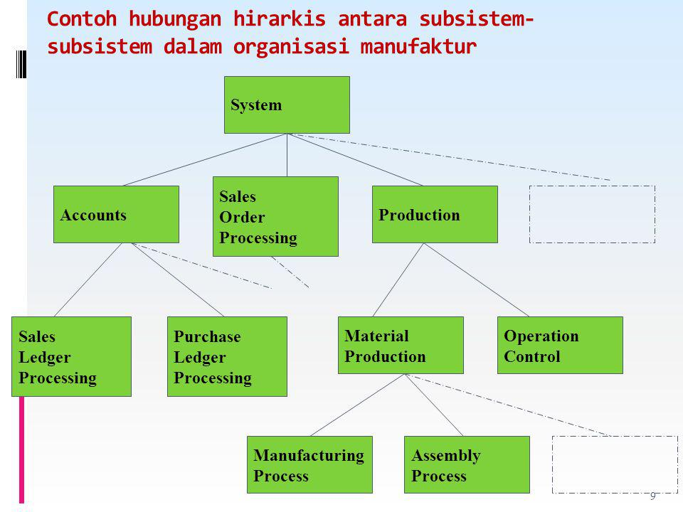 Contoh hubungan hirarkis antara subsistem-subsistem dalam organisasi manufaktur