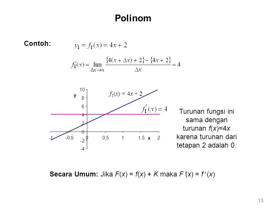 Polinom Contoh: f1(x) = 4x + 2. -4. -2. 2. 4. 6. 8. 10. -1. -0,5. 0,5. 1. 1,5. x. y.