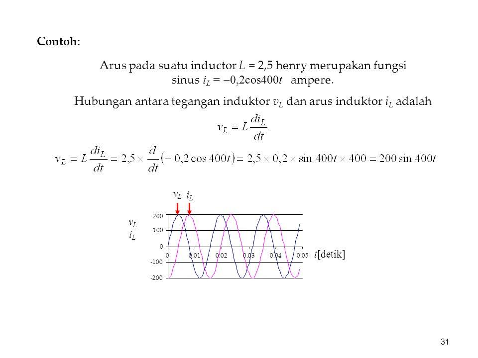 Hubungan antara tegangan induktor vL dan arus induktor iL adalah