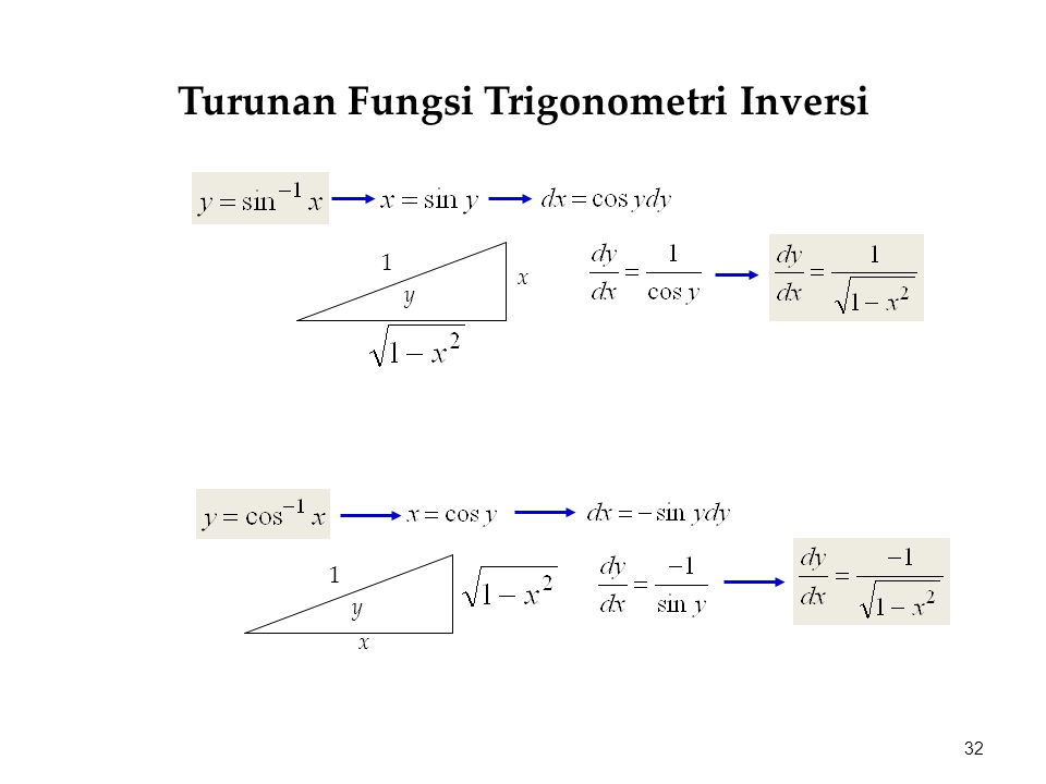 Turunan Fungsi Trigonometri Inversi