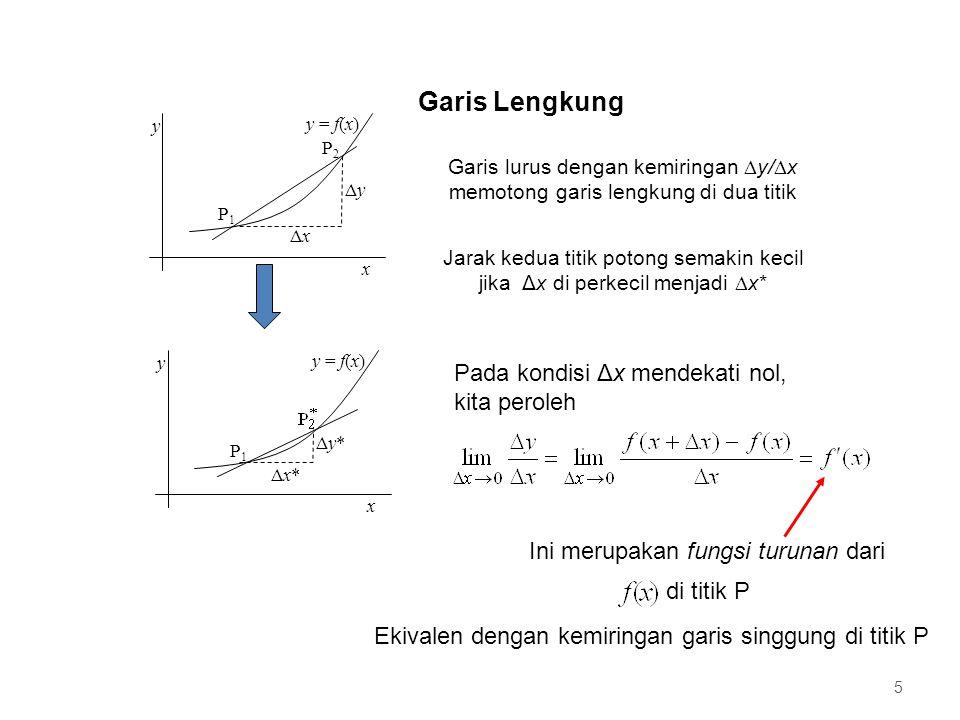 Jarak kedua titik potong semakin kecil jika Δx di perkecil menjadi x*