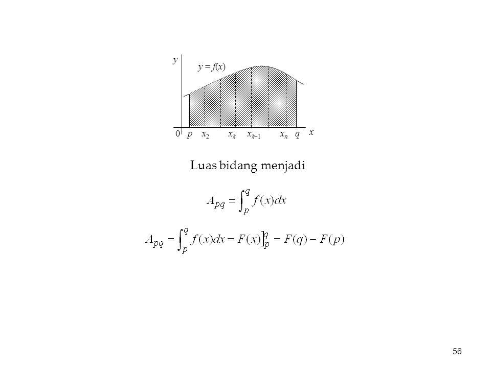 p x2 xk xk+1 xn q y x y = f(x) Luas bidang menjadi