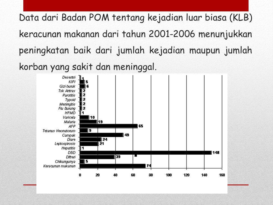 Data dari Badan POM tentang kejadian luar biasa (KLB) keracunan makanan dari tahun 2001-2006 menunjukkan peningkatan baik dari jumlah kejadian maupun jumlah korban yang sakit dan meninggal.