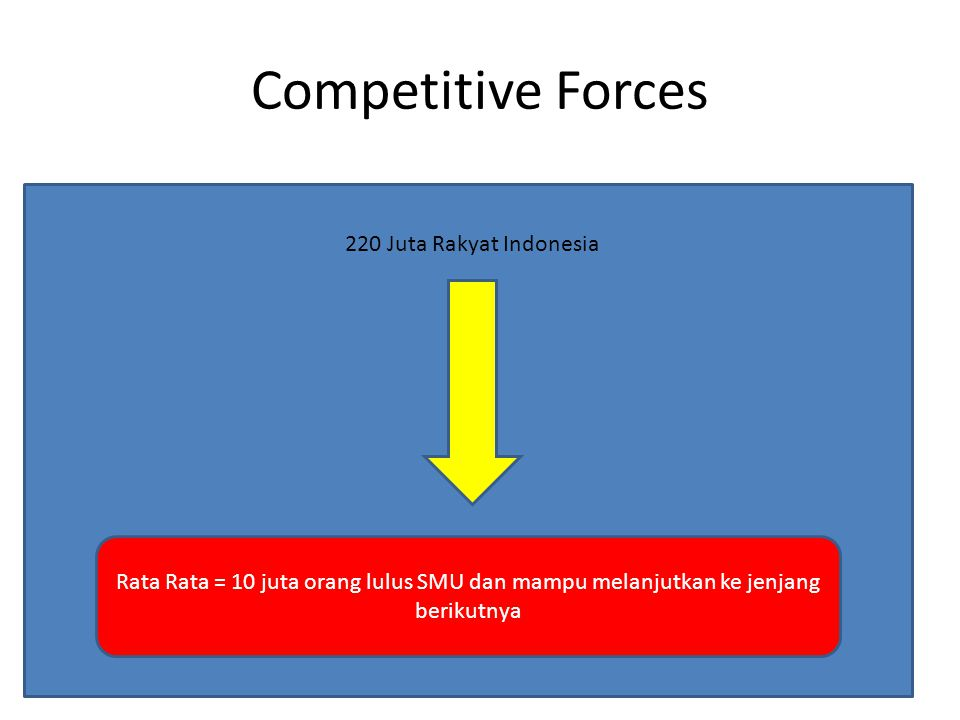 Competitive Forces 220 Juta Rakyat Indonesia