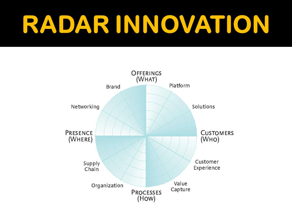 RADAR INNOVATION