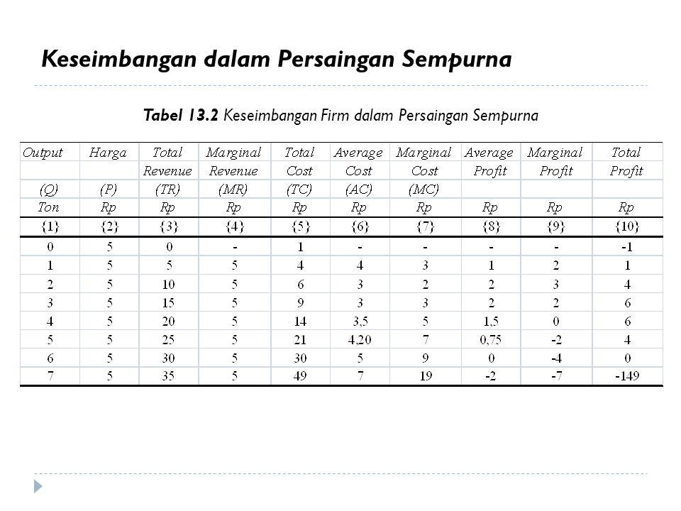 Tabel 13.2 Keseimbangan Firm dalam Persaingan Sempurna