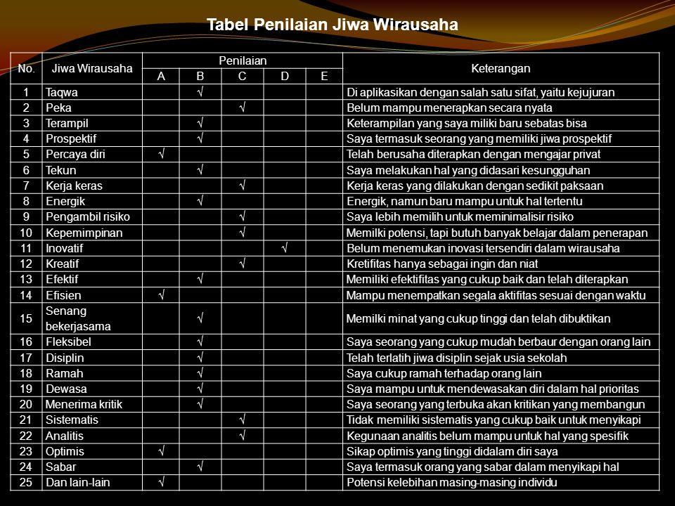 Tabel Penilaian Jiwa Wirausaha
