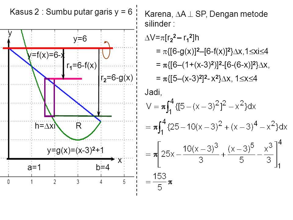 Kasus 2 : Sumbu putar garis y = 6