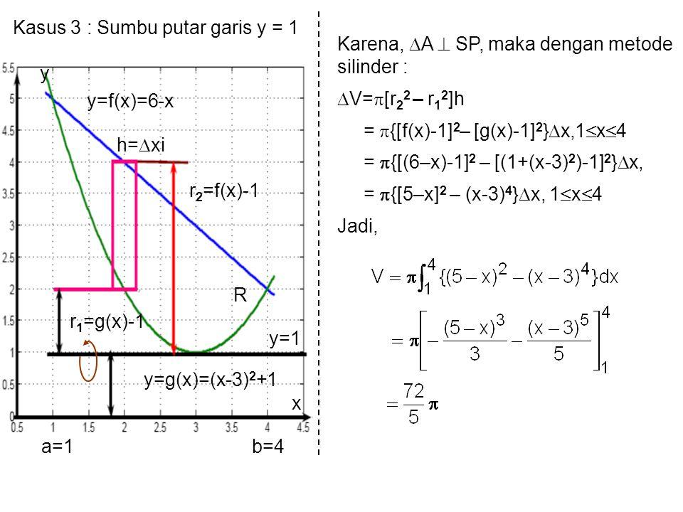 Kasus 3 : Sumbu putar garis y = 1