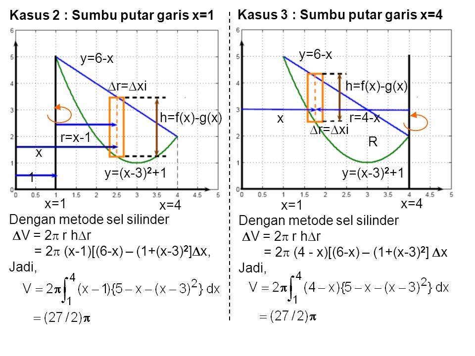 Kasus 2 : Sumbu putar garis x=1