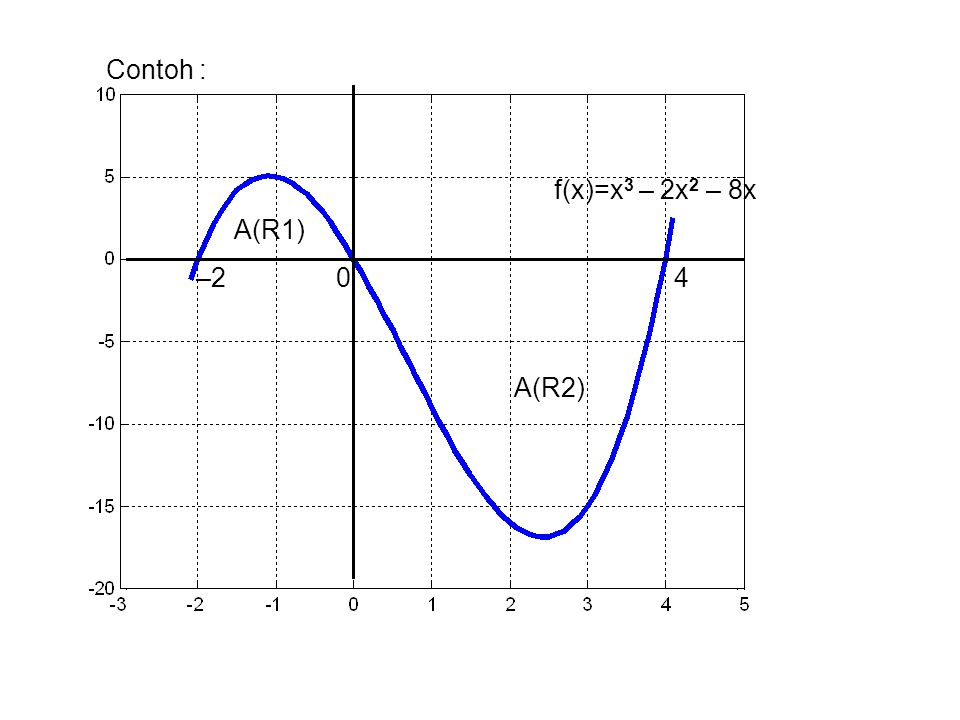 Contoh : f(x)=x3 – 2x2 – 8x. A(R1) –2 0 4.