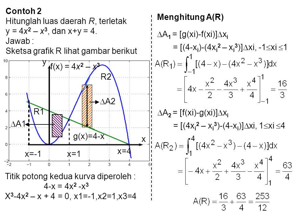 Contoh 2 Hitunglah luas daerah R, terletak. y = 4x2 – x3, dan x+y = 4. Jawab : Sketsa grafik R lihat gambar berikut.