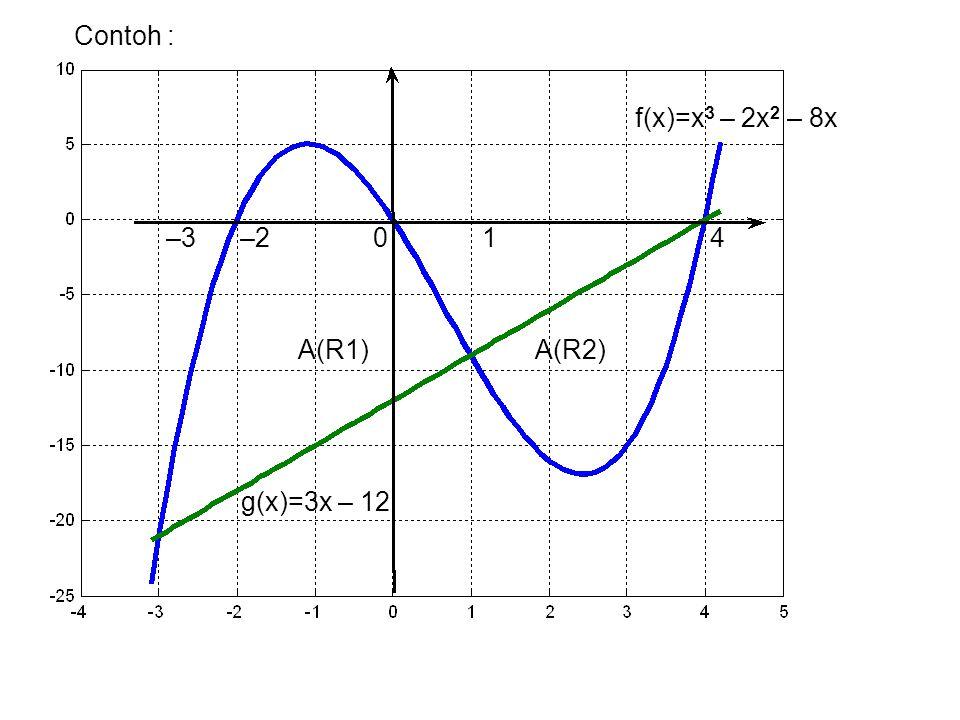 Contoh : f(x)=x3 – 2x2 – 8x. –3 –2 0 1 4.
