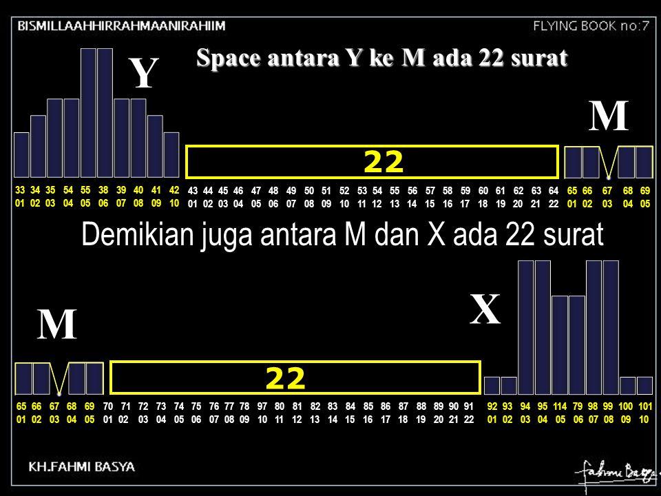 Space antara Y ke M ada 22 surat