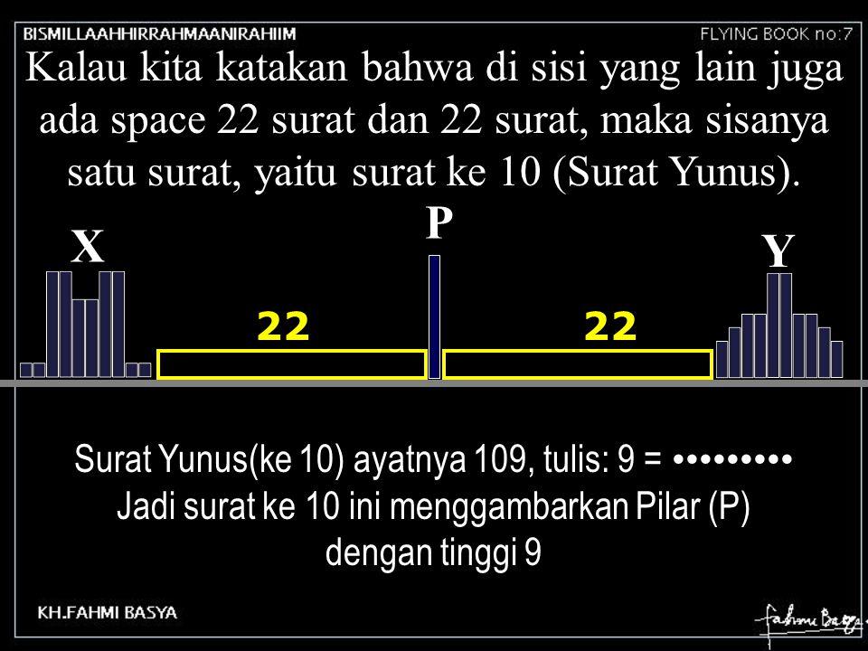Kalau kita katakan bahwa di sisi yang lain juga ada space 22 surat dan 22 surat, maka sisanya satu surat, yaitu surat ke 10 (Surat Yunus).