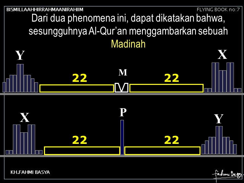 Dari dua phenomena ini, dapat dikatakan bahwa, sesungguhnya Al-Qur'an menggambarkan sebuah Madinah