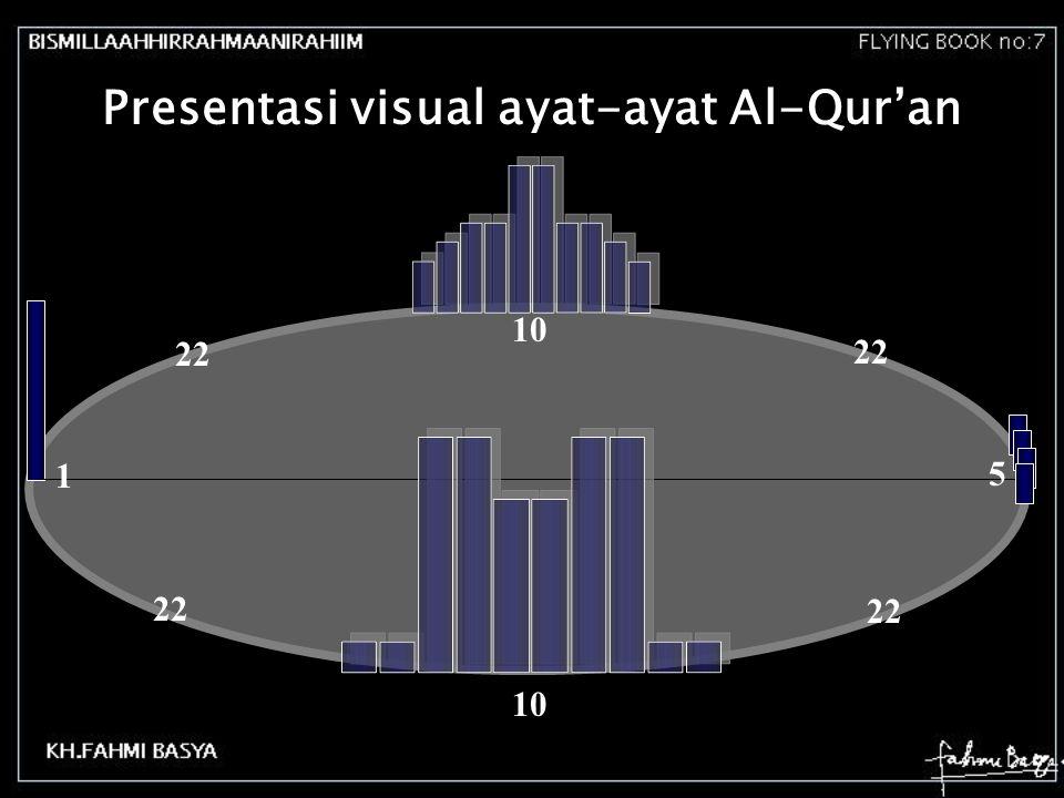 Presentasi visual ayat-ayat Al-Qur'an