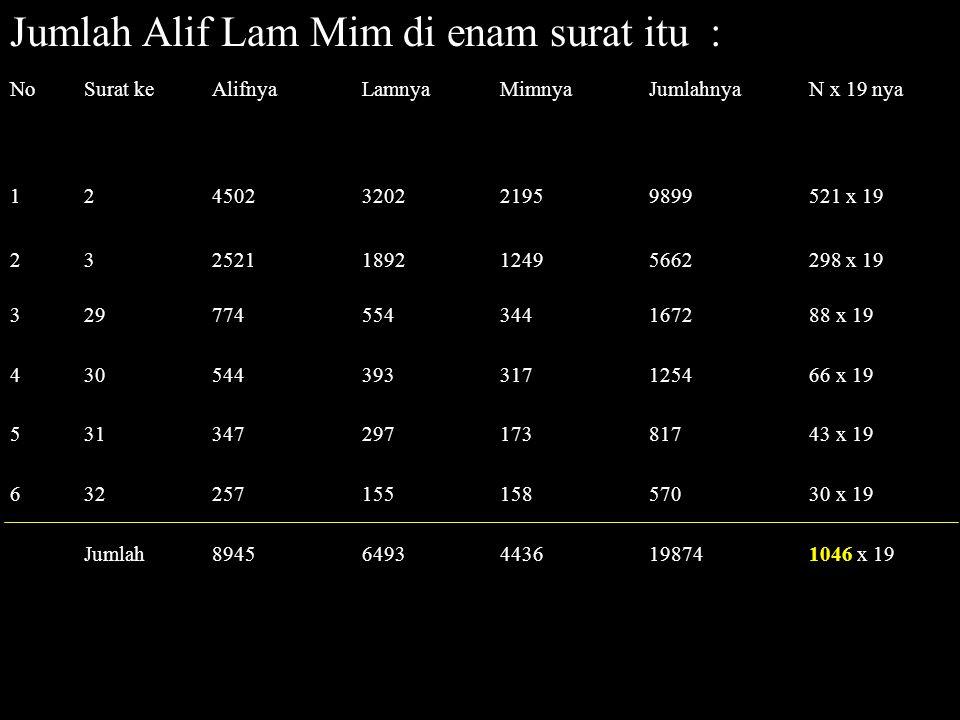 Jumlah Alif Lam Mim di enam surat itu :