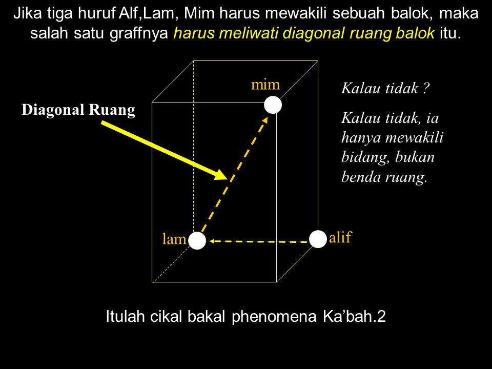 Itulah cikal bakal phenomena Ka'bah.2