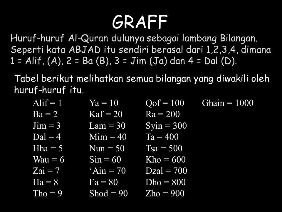 GRAFF Huruf-huruf Al-Quran dulunya sebagai lambang Bilangan.