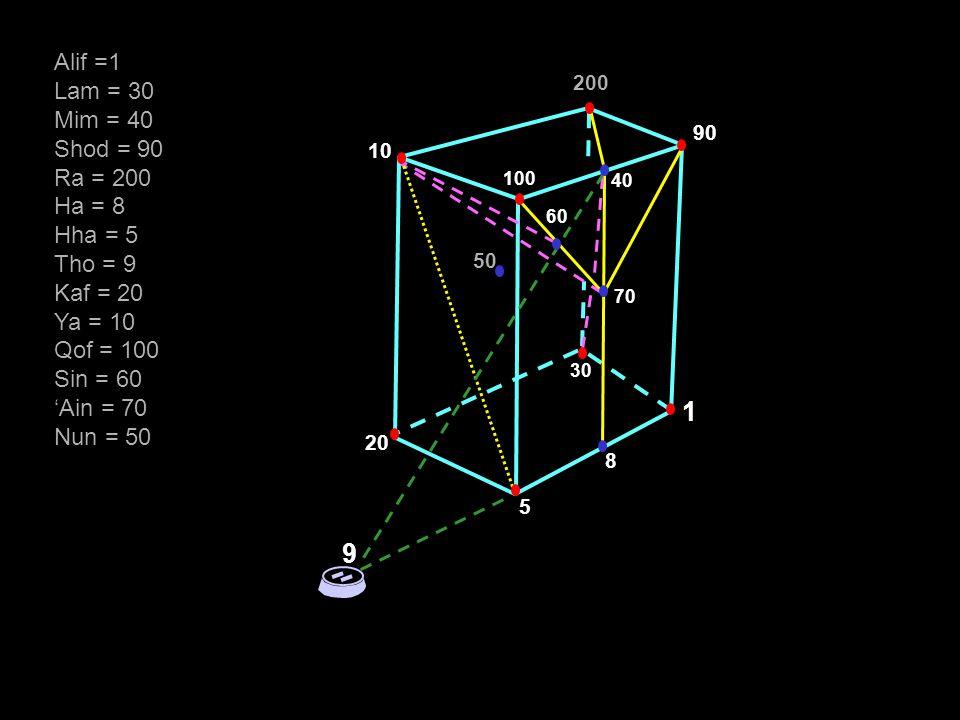 1 9 Alif =1 Lam = 30 Mim = 40 Shod = 90 Ra = 200 Ha = 8 Hha = 5