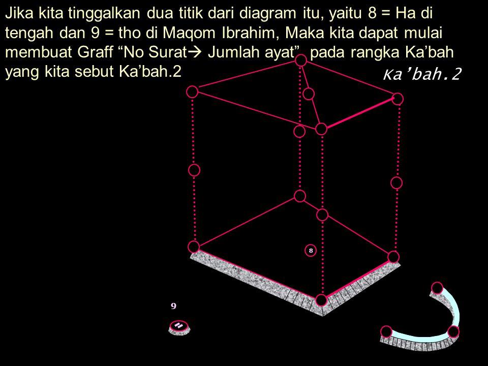 Jika kita tinggalkan dua titik dari diagram itu, yaitu 8 = Ha di tengah dan 9 = tho di Maqom Ibrahim, Maka kita dapat mulai membuat Graff No Surat Jumlah ayat . pada rangka Ka'bah yang kita sebut Ka'bah.2