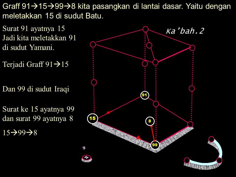Jadi kita meletakkan 91 di sudut Yamani. Ka'bah.2