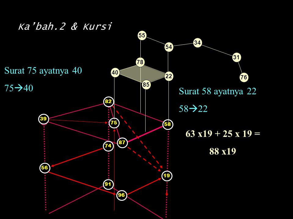Ka'bah.2 & Kursi Surat 75 ayatnya 40 7540 Surat 58 ayatnya 22 5822