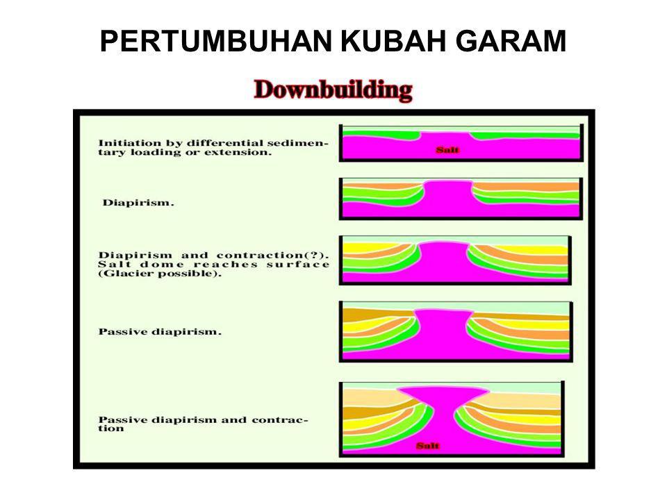 PERTUMBUHAN KUBAH GARAM