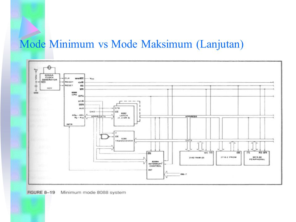 Mode Minimum vs Mode Maksimum (Lanjutan)
