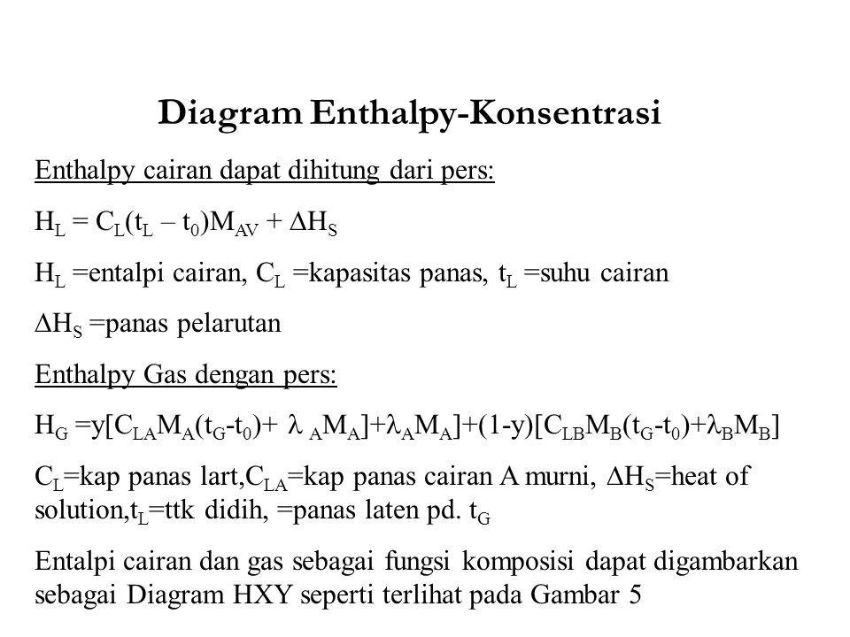 Diagram Enthalpy-Konsentrasi