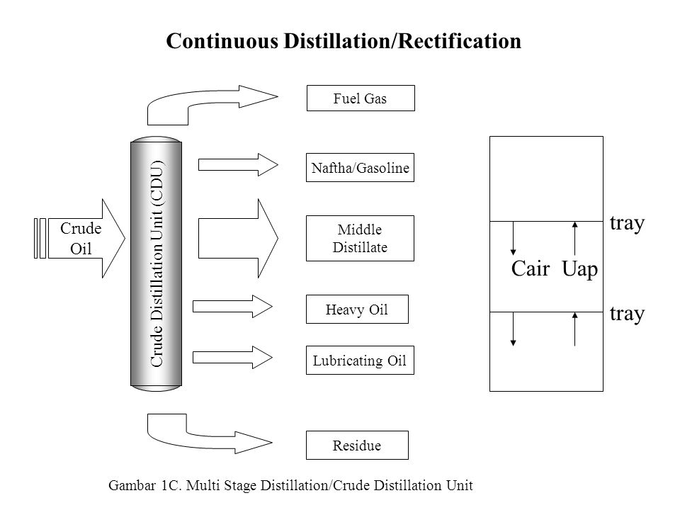 Continuous Distillation/Rectification