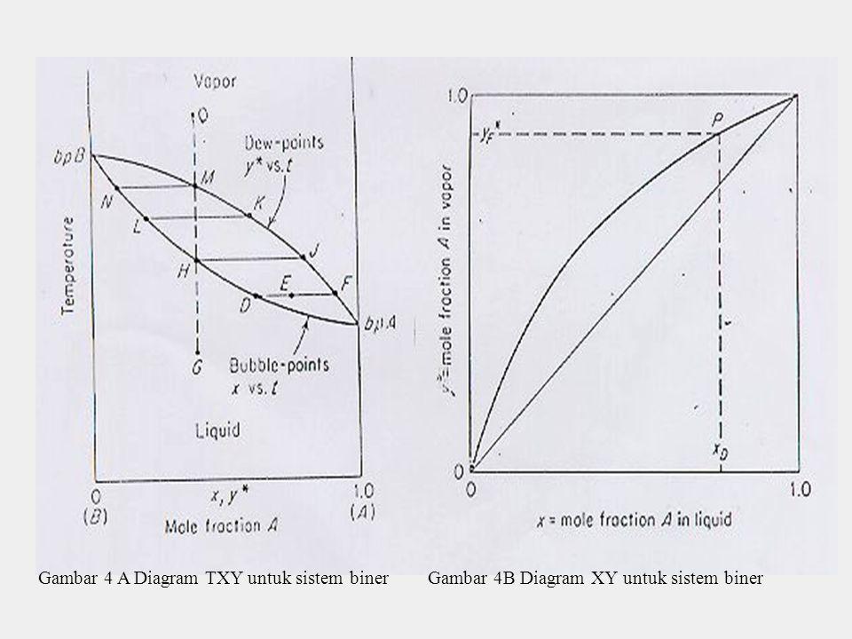 Gambar 4 A Diagram TXY untuk sistem biner