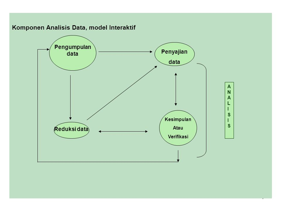 Komponen Analisis Data, model Interaktif