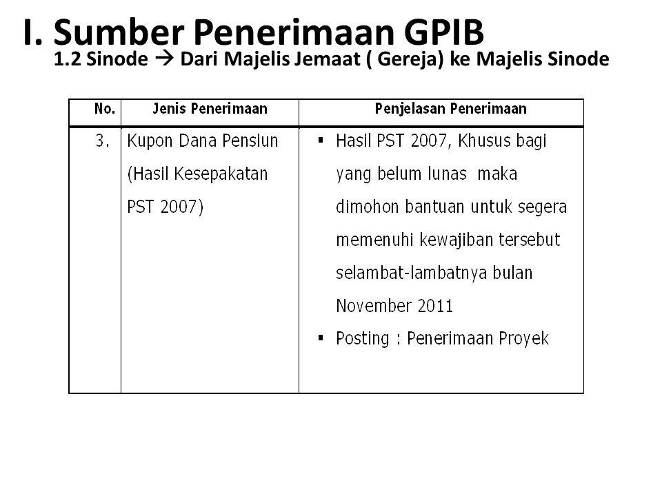 I. Sumber Penerimaan GPIB