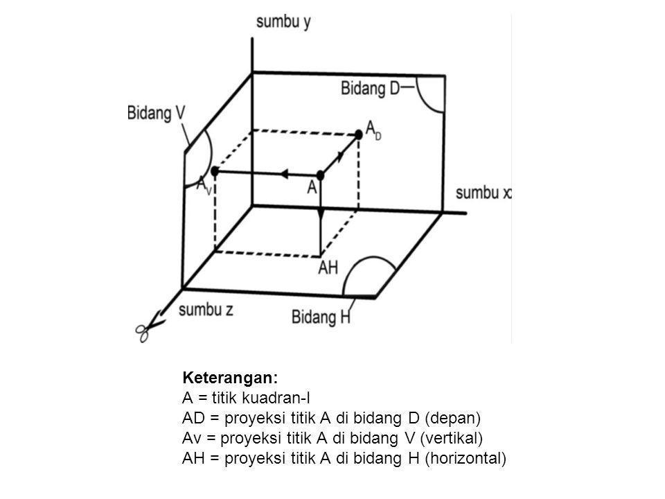 Keterangan: A = titik kuadran-I AD = proyeksi titik A di bidang D (depan) Av = proyeksi titik A di bidang V (vertikal) AH = proyeksi titik A di bidang H (horizontal)