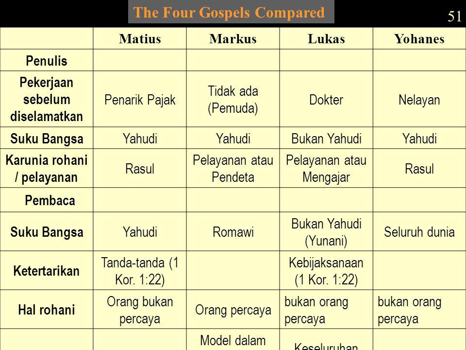 The Four Gospels Compared