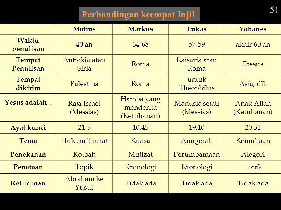 Perbandingan keempat Injil