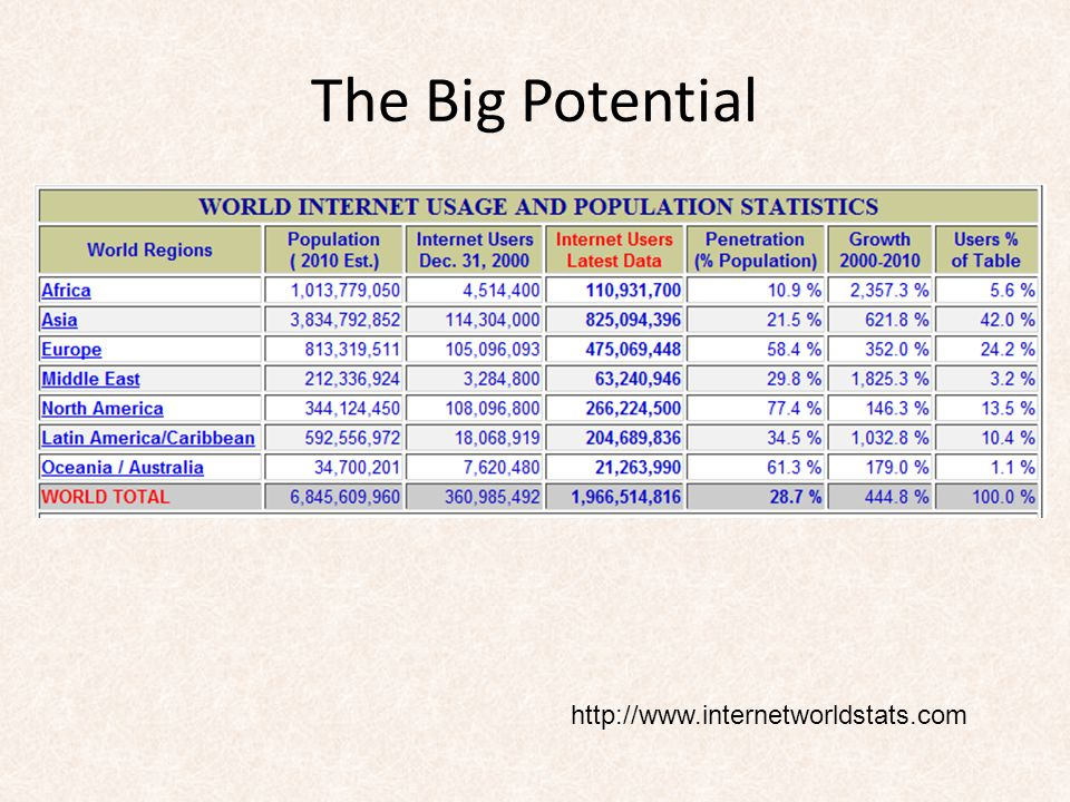 The Big Potential http://www.internetworldstats.com