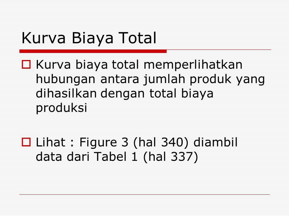 Kurva Biaya Total Kurva biaya total memperlihatkan hubungan antara jumlah produk yang dihasilkan dengan total biaya produksi.