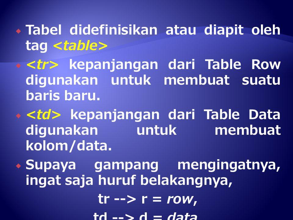 Tabel didefinisikan atau diapit oleh tag <table>