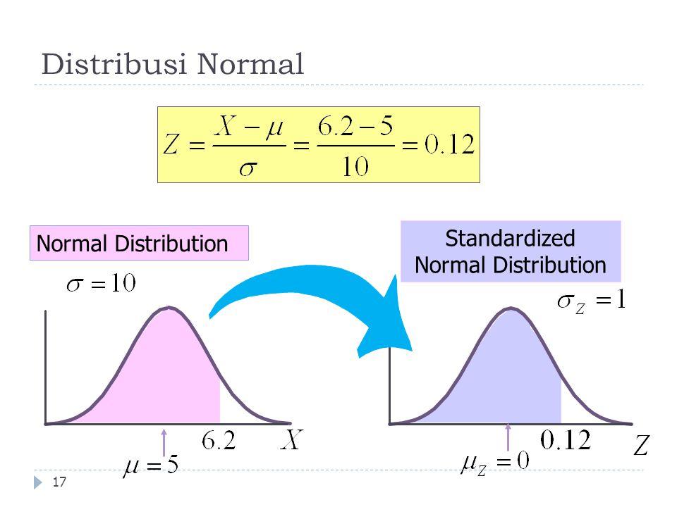 Standardized Normal Distribution