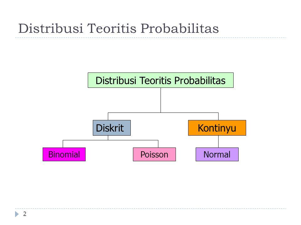 Distribusi Teoritis Probabilitas