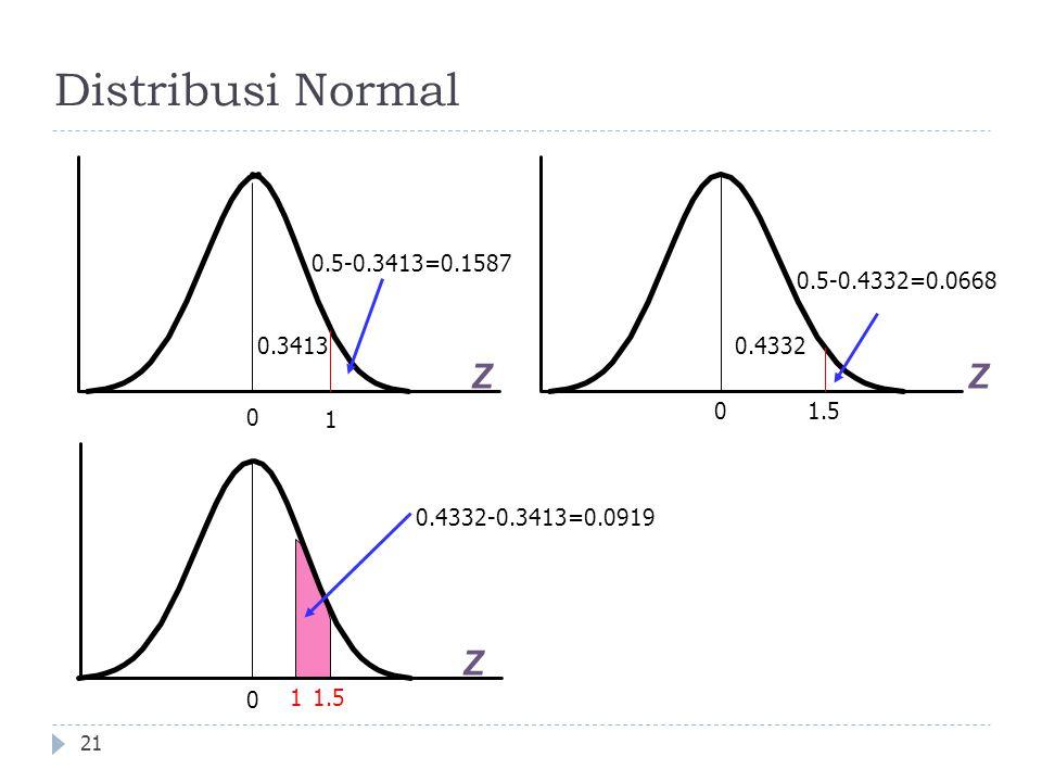 Distribusi Normal Z Z Z 0.5-0.3413=0.1587 0.5-0.4332=0.0668 0.3413